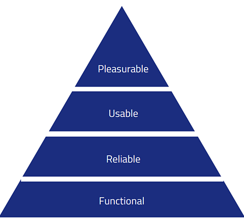 Hierarchy of User Needs in UI Design