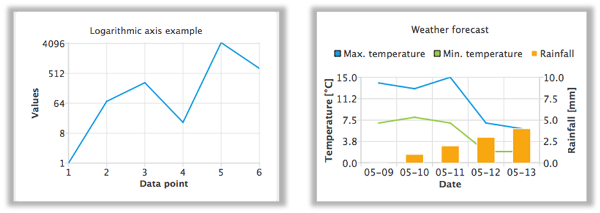 Charts 1.2.0 axis examples