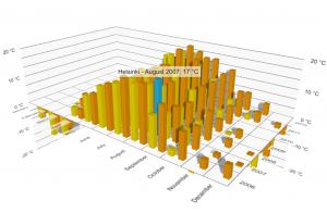 Datavisualization_Beta_Bars
