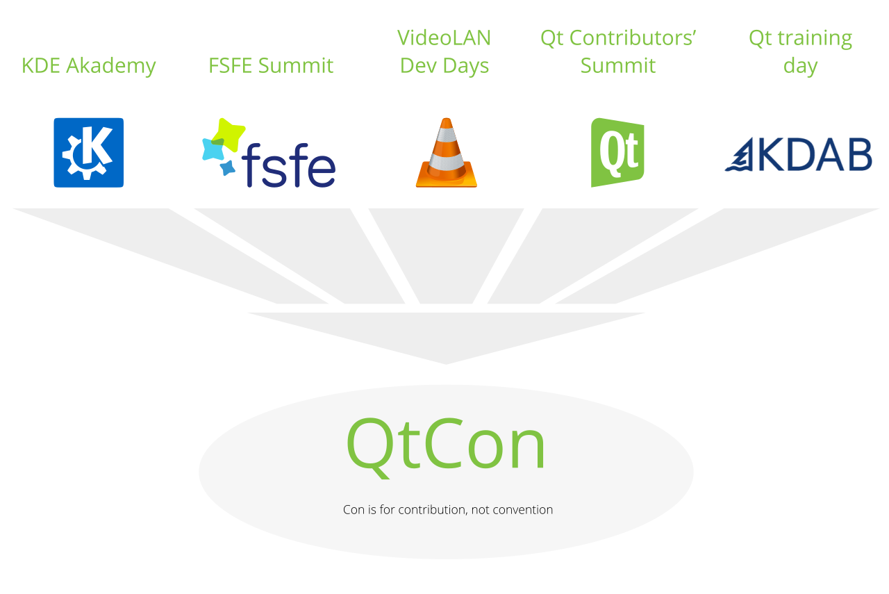 Qt is for contribution, not convention!