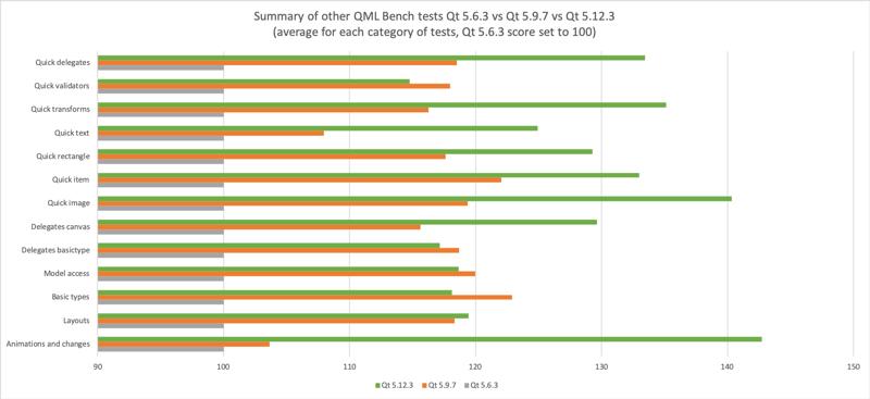 qt_5_12_3_qml_comparison