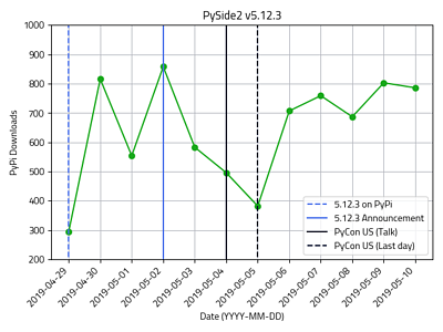 PySide2 v5.12.3 downloads