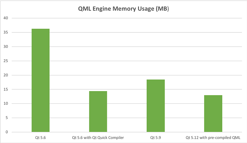 qml_engine_ram_use