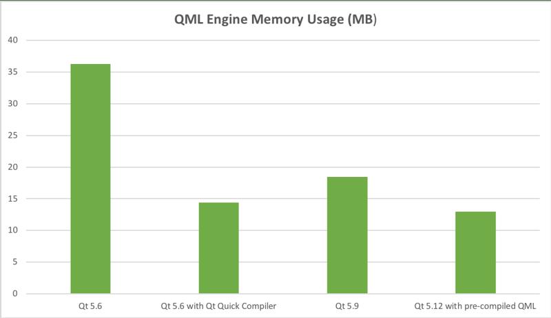 qml_engine_ram_use