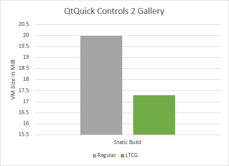 Comparison between regular and LTCG build