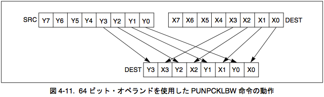64ビット・オペランドを使用した PUNPCKLBW 命令の動作