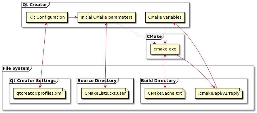 Qt Creator - CMake Settings
