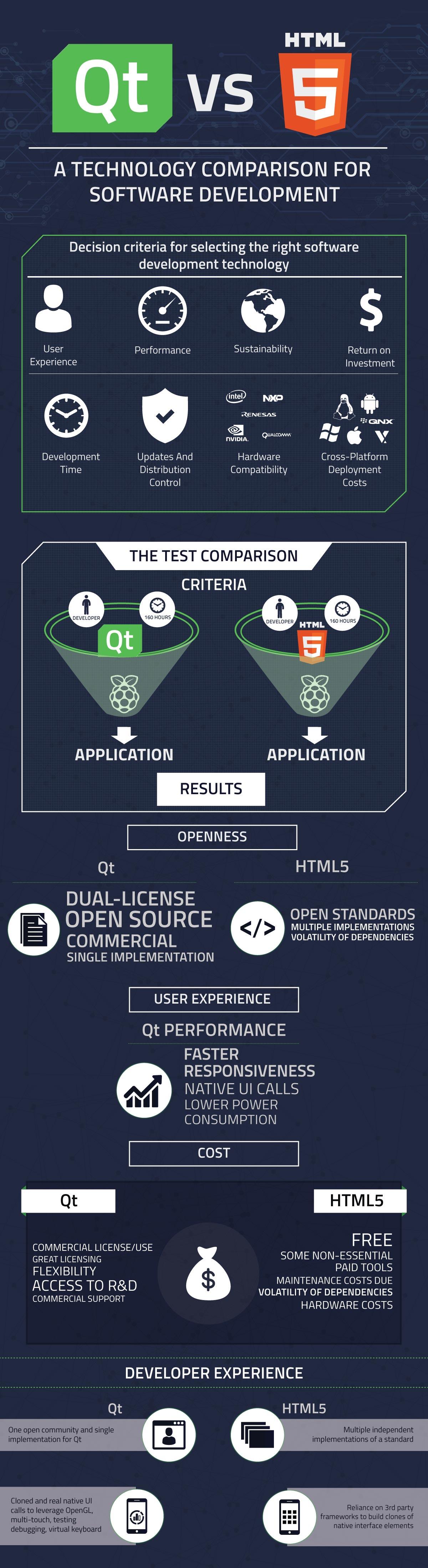 Infographic_Qt-v-HTML5_2017-semifull.jpg