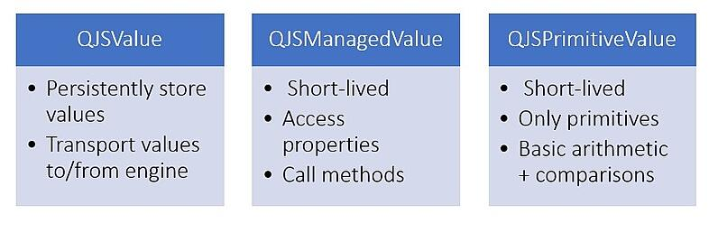 List of main use cases for the three QJSValue classes