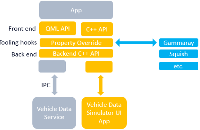 图2:Qt IVI自动生成器架构