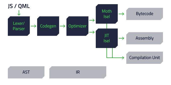 QML コンパイラパイプラインの最適化