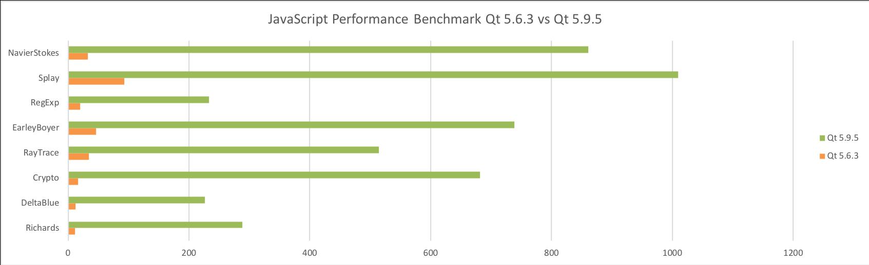 Qt Quick の 64-bit ARM でのパフォーマンスの改善