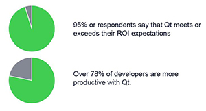 Measuring The Impact of Qt on Your Business