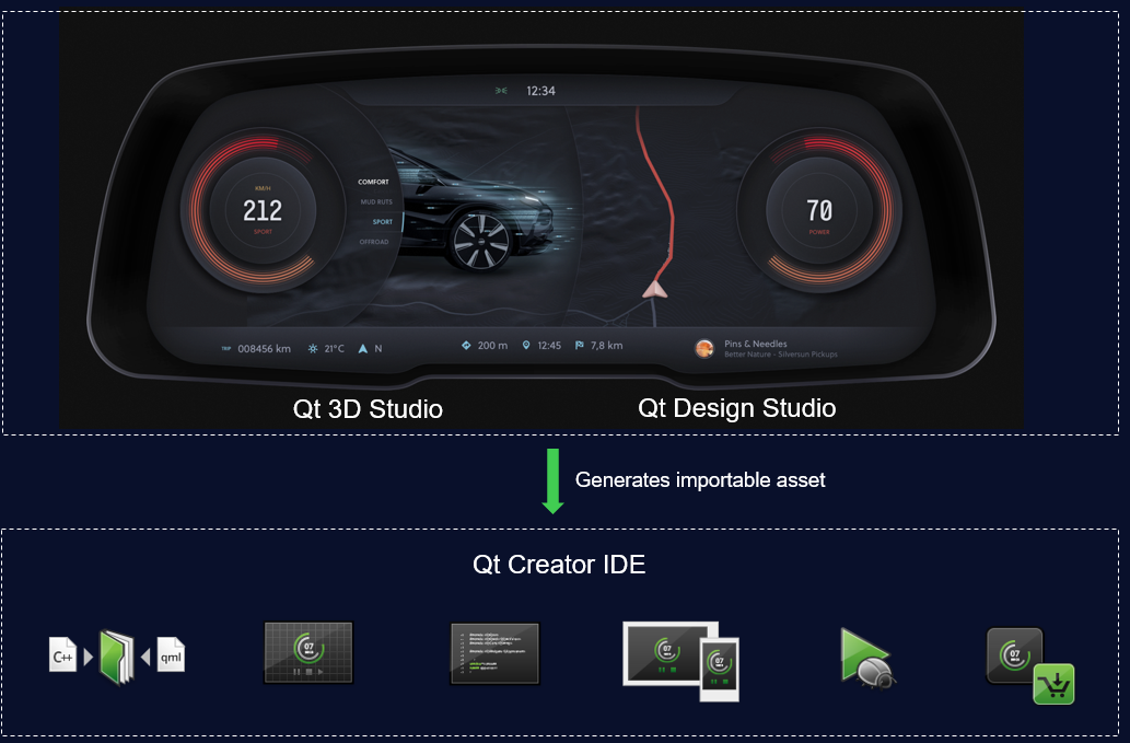 Announcing the Qt Automotive Suite 5.12