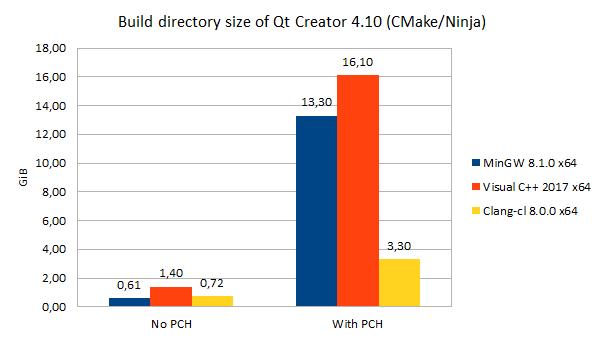 qtcreator-pch-no-pch-size