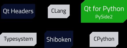 Qt for Python: 舞台裏