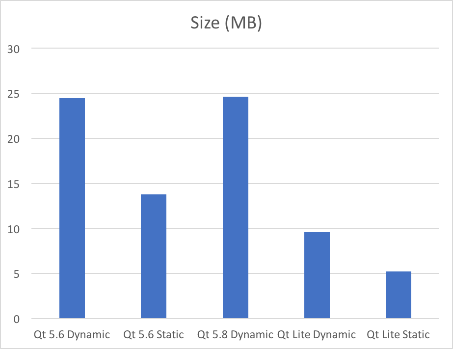 Size of sample app using Qt 5.6 and a lite configuration of Qt 5.8