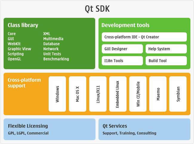 Qt SDK Diagram