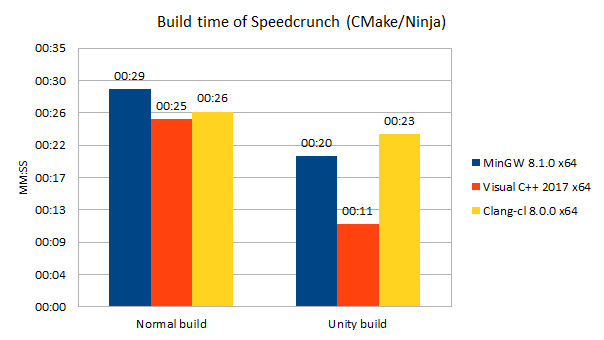 speecrunch-normal-unity-time