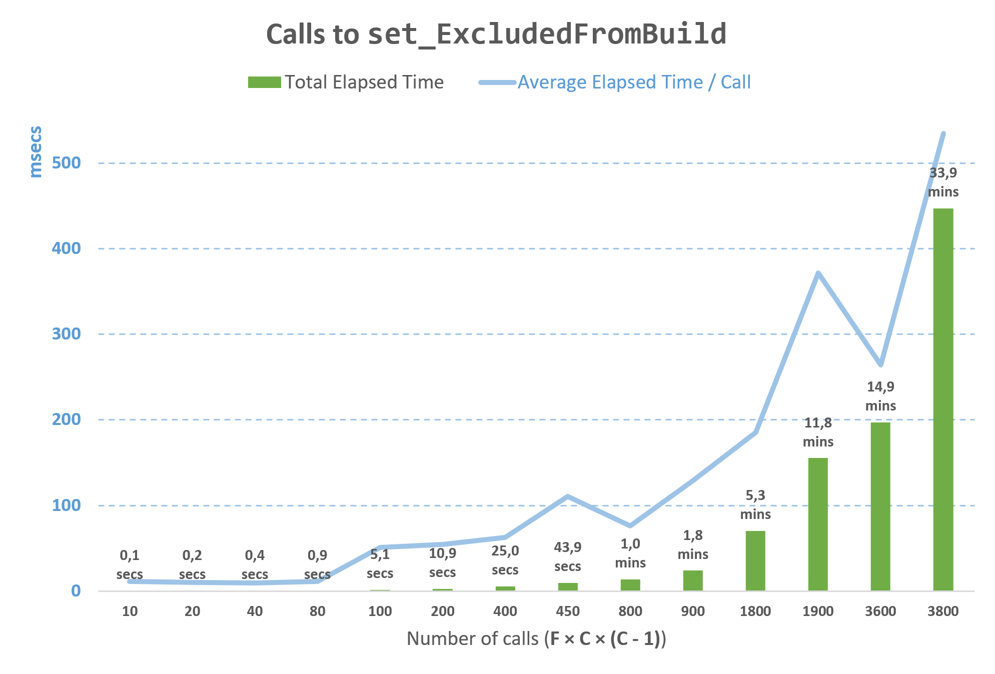 Calls to set_ExcludedFromBuild