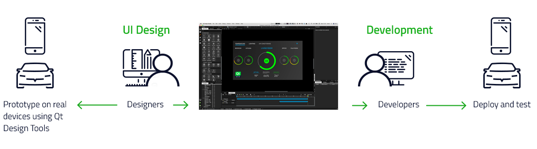 Qt UI Design Tools